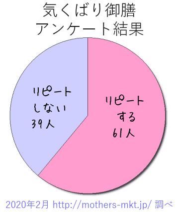 気くばり御膳円グラフ